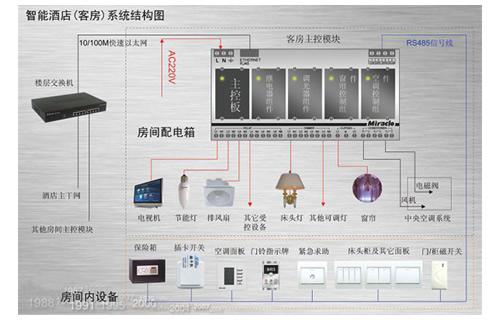 5,智能酒店客房管理系统各设备的接线原理与结构   6,智能酒店客房