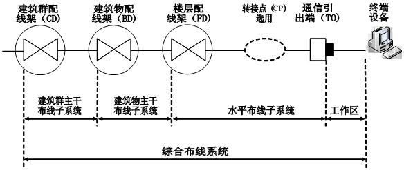 6,综合布线系统结构