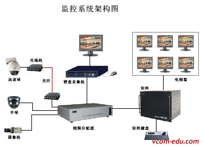 【安防】唯康智能楼宇实训室浅析监控系统有什么功能特点